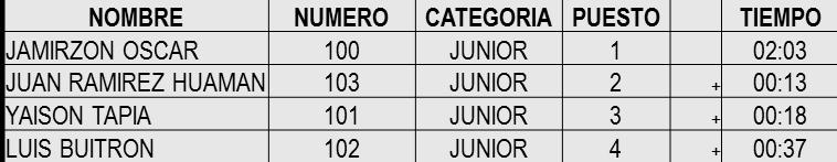 ganadores juniors