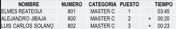 ganadores master C